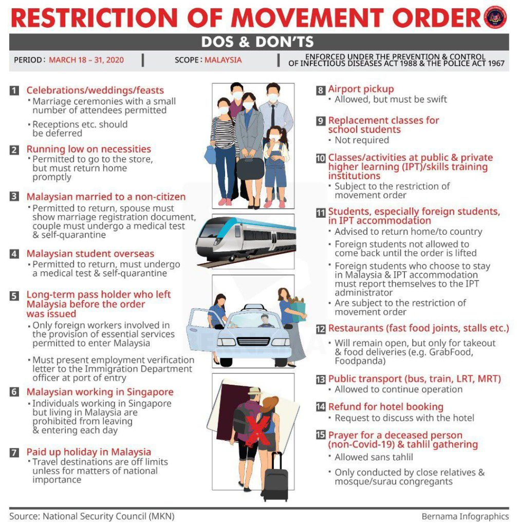 Restriction of Movement Order